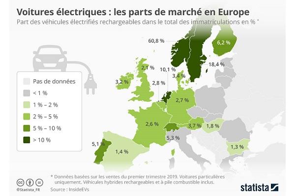 Comment se vendent les voitures hybrides et électriques en Europe ?